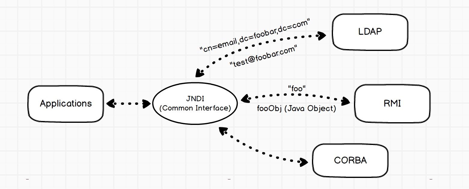 JNDI/LADP 学习· Learning Man
